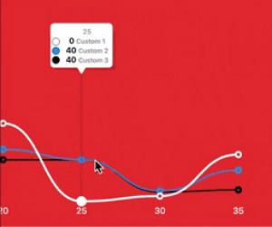 Flutter Bezier Line Chart