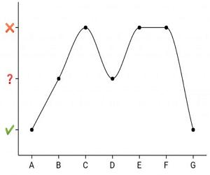 Chart Library for Flutter