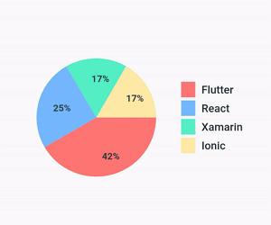 Flutter Pie Charts