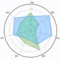 Flutter Radar Chart
